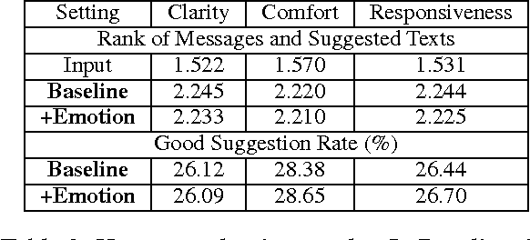 Figure 4 for MoodSwipe: A Soft Keyboard that Suggests Messages Based on User-Specified Emotions