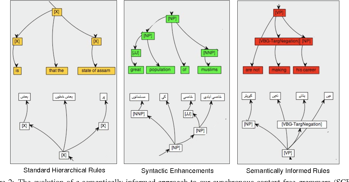 Figure 3 for Semantically-Informed Syntactic Machine Translation: A Tree-Grafting Approach