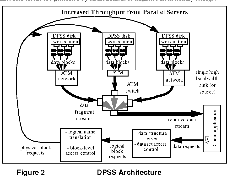 Figure 2 from Data Intensive Distributed Computing