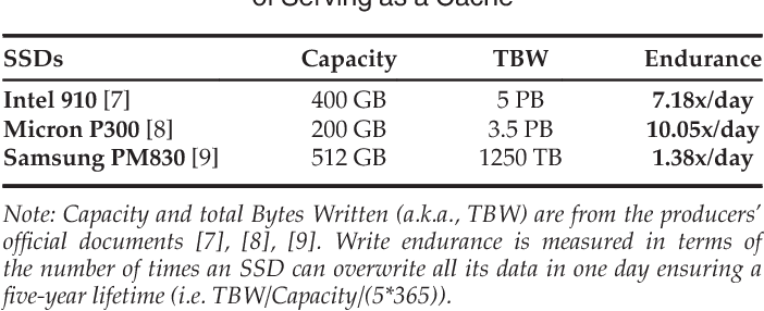 WEC: Improving Durability of SSD Cache Drives by Caching Write
