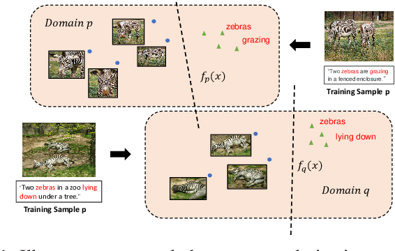 Figure 1 for Beyond the Deep Metric Learning: Enhance the Cross-Modal Matching with Adversarial Discriminative Domain Regularization