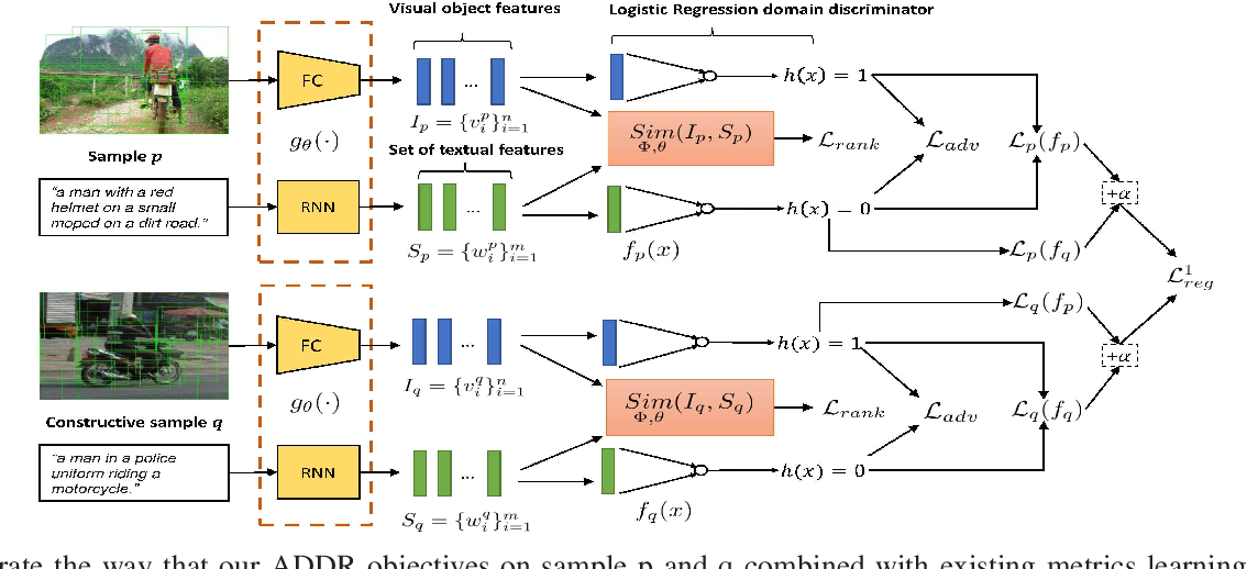 Figure 2 for Beyond the Deep Metric Learning: Enhance the Cross-Modal Matching with Adversarial Discriminative Domain Regularization
