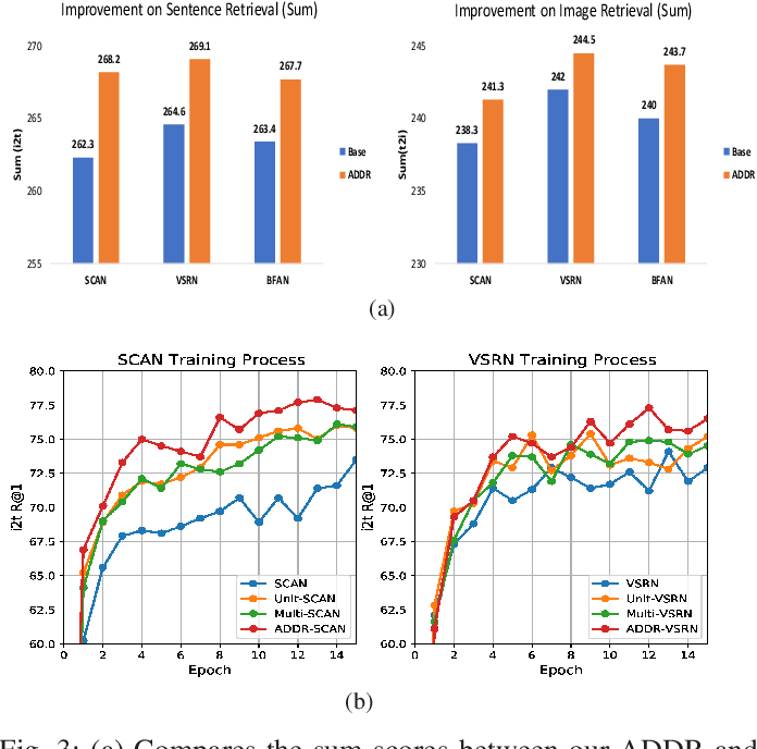 Figure 3 for Beyond the Deep Metric Learning: Enhance the Cross-Modal Matching with Adversarial Discriminative Domain Regularization