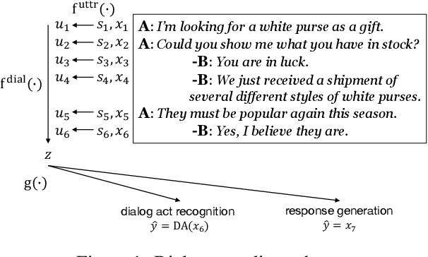 Figure 1 for Effective Incorporation of Speaker Information in Utterance Encoding in Dialog