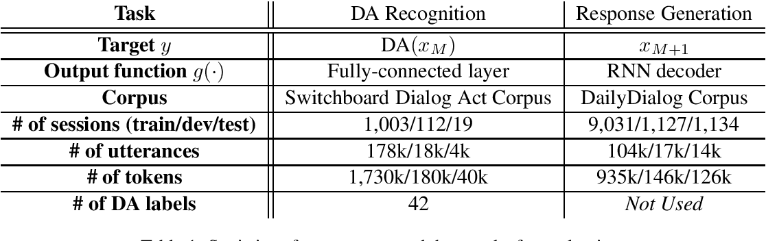 Figure 2 for Effective Incorporation of Speaker Information in Utterance Encoding in Dialog