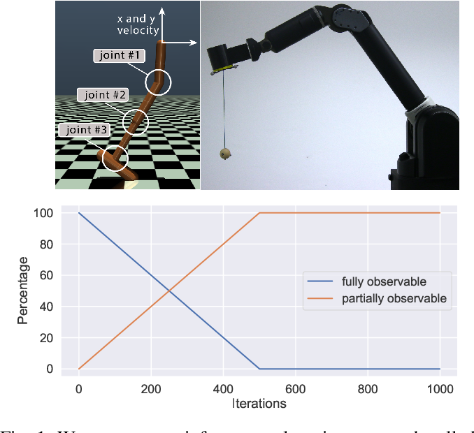 Figure 1 for Reinforcement Learning using Guided Observability