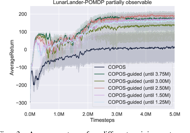 Figure 3 for Reinforcement Learning using Guided Observability