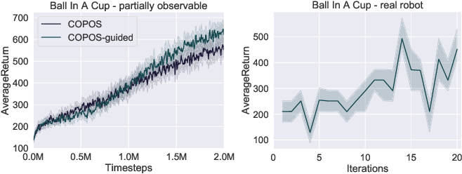Figure 4 for Reinforcement Learning using Guided Observability