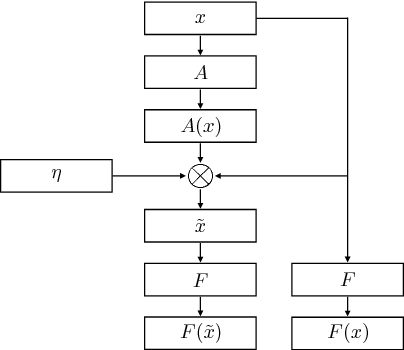 Figure 1 for Modeling Latent Attention Within Neural Networks