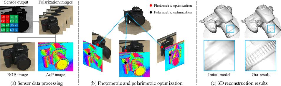 Figure 1 for Polarimetric Multi-View Inverse Rendering
