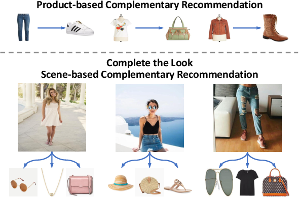 Figure 1 for Complete the Look: Scene-based Complementary Product Recommendation