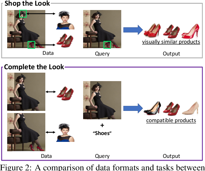 Figure 3 for Complete the Look: Scene-based Complementary Product Recommendation