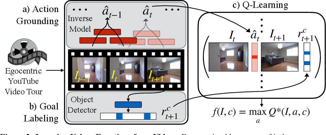 Figure 3 for Semantic Visual Navigation by Watching YouTube Videos