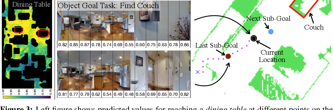 Figure 4 for Semantic Visual Navigation by Watching YouTube Videos