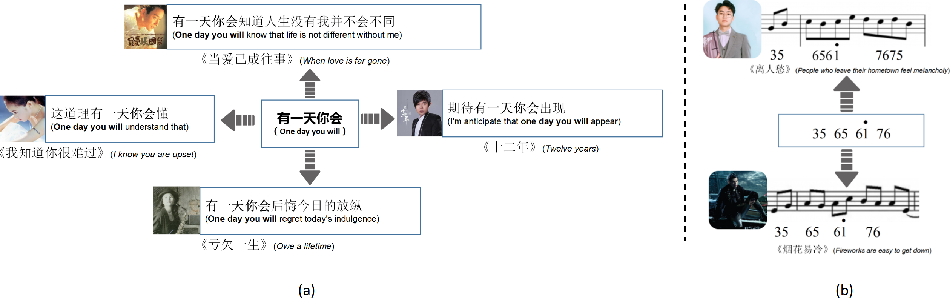Figure 1 for Multi-Modal Chorus Recognition for Improving Song Search