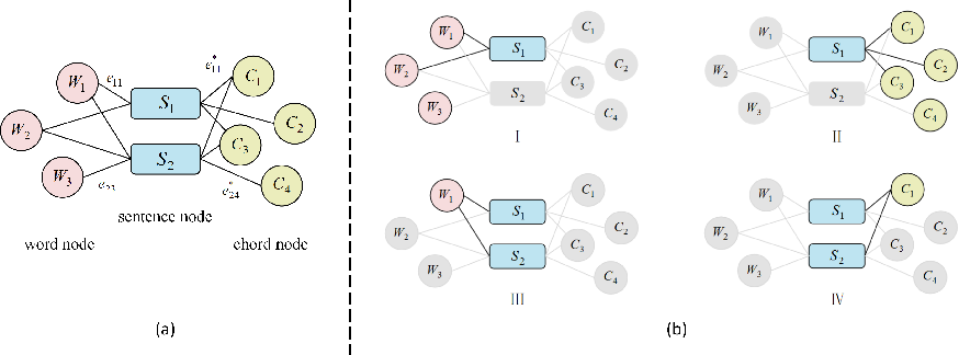 Figure 3 for Multi-Modal Chorus Recognition for Improving Song Search