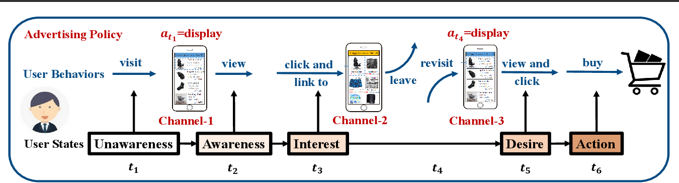 Figure 1 for Dynamic Knapsack Optimization Towards Efficient Multi-Channel Sequential Advertising