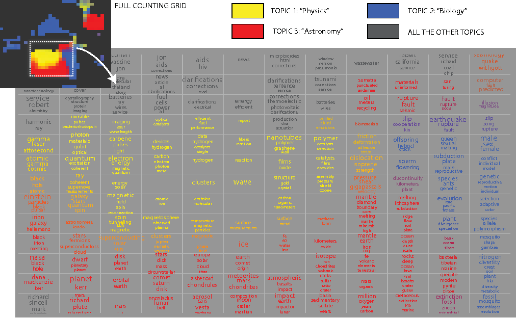 Figure 1 for Hierarchical learning of grids of microtopics