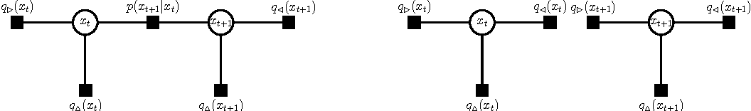 Figure 1 for Expectation Propagation in Gaussian Process Dynamical Systems: Extended Version