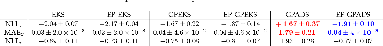 Figure 2 for Expectation Propagation in Gaussian Process Dynamical Systems: Extended Version