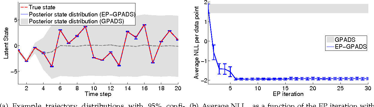 Figure 3 for Expectation Propagation in Gaussian Process Dynamical Systems: Extended Version