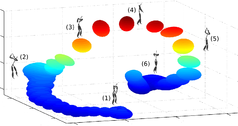 Figure 4 for Expectation Propagation in Gaussian Process Dynamical Systems: Extended Version