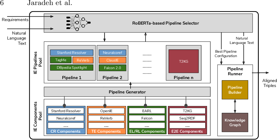 Figure 3 for Better Call the Plumber: Orchestrating Dynamic Information Extraction Pipelines