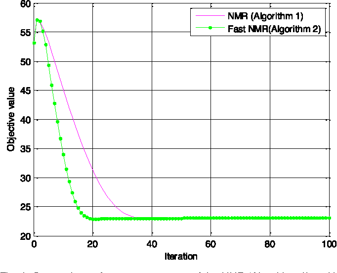 Figure 1 for Nuclear Norm based Matrix Regression with Applications to Face Recognition with Occlusion and Illumination Changes