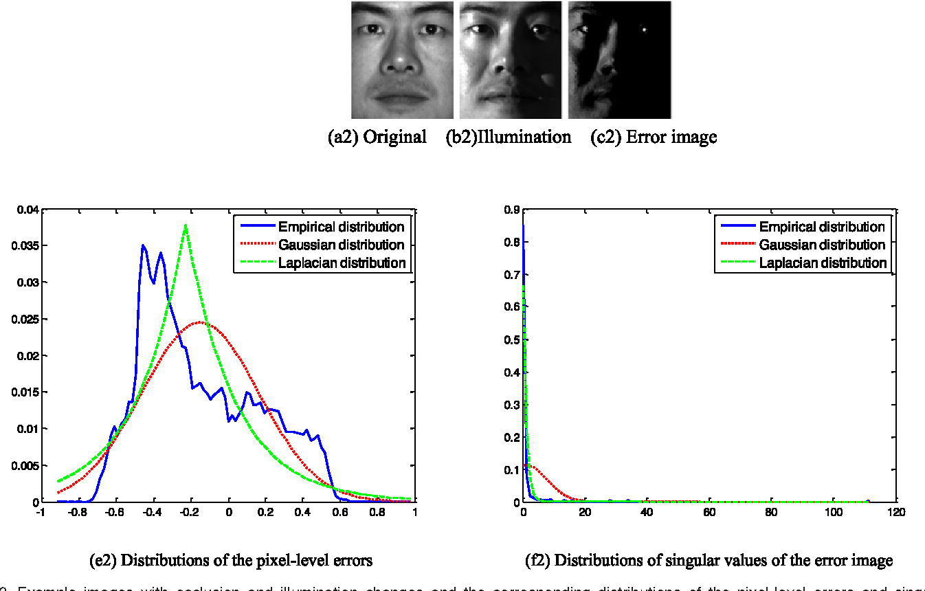 Figure 3 for Nuclear Norm based Matrix Regression with Applications to Face Recognition with Occlusion and Illumination Changes