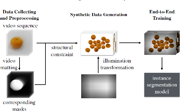 Figure 3 for Annotation-Free and One-Shot Learning for Instance Segmentation of Homogeneous Object Clusters