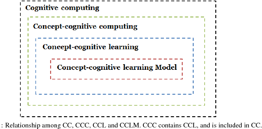 Figure 1 for A generalized concept-cognitive learning: A machine learning viewpoint