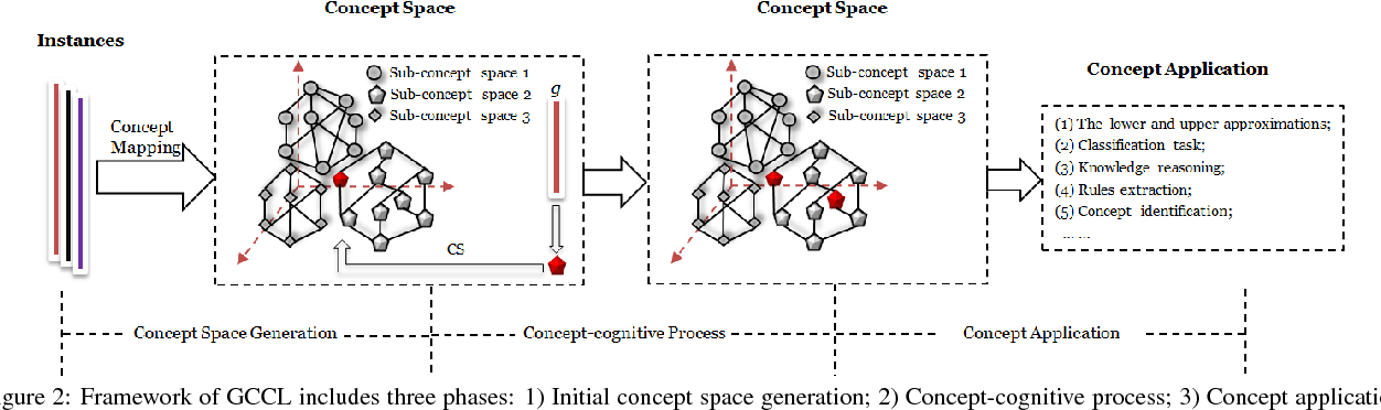 Figure 3 for A generalized concept-cognitive learning: A machine learning viewpoint