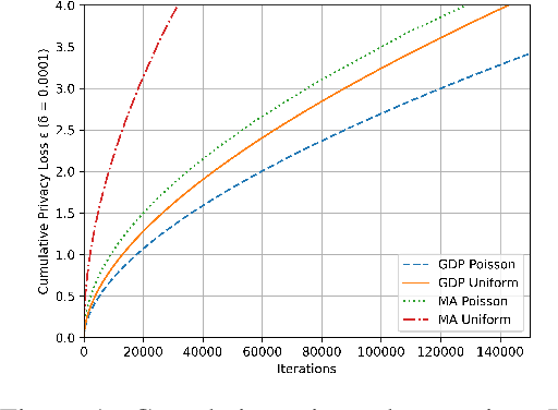 Figure 1 for Differentially Private Normalizing Flows for Privacy-Preserving Density Estimation