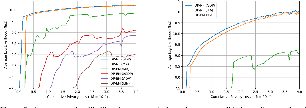 Figure 4 for Differentially Private Normalizing Flows for Privacy-Preserving Density Estimation