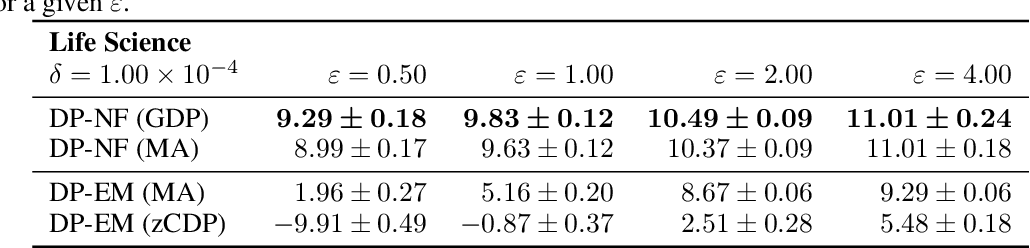 Figure 2 for Differentially Private Normalizing Flows for Privacy-Preserving Density Estimation
