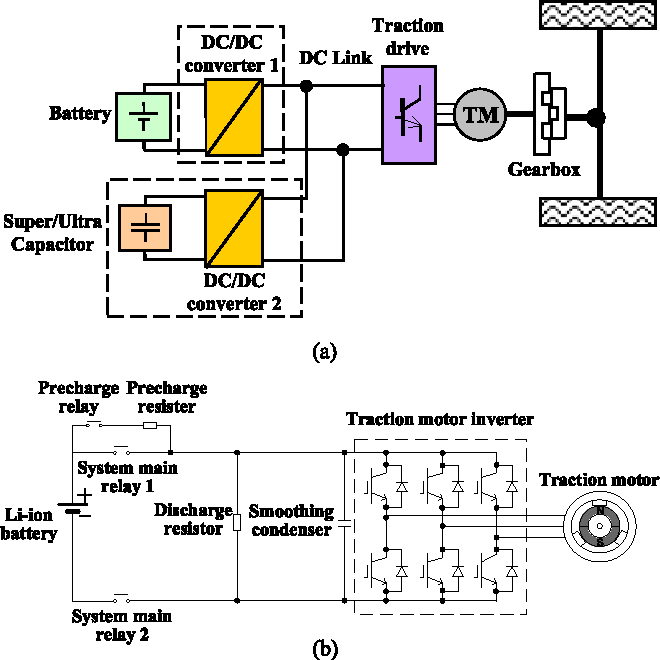 Figure 1 from Investigation of DC-Link Voltage and Temperature
