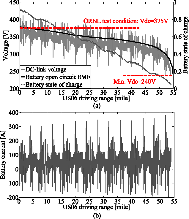 Figure 2 from Investigation of DC-Link Voltage and