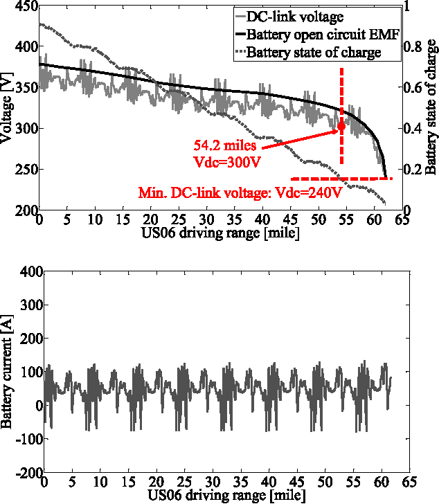 Figure 4 from Investigation of DC-Link Voltage and Temperature