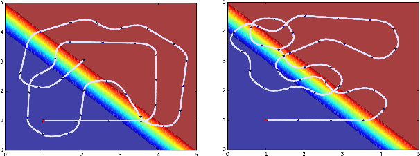 Figure 1 for Sequential Bayesian Optimisation as a POMDP for Environment Monitoring with UAVs