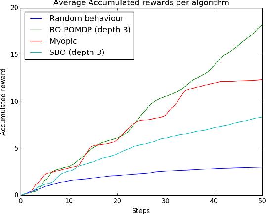 Figure 3 for Sequential Bayesian Optimisation as a POMDP for Environment Monitoring with UAVs