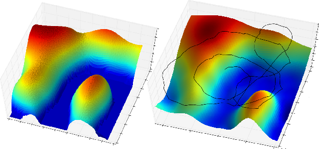 Figure 4 for Sequential Bayesian Optimisation as a POMDP for Environment Monitoring with UAVs