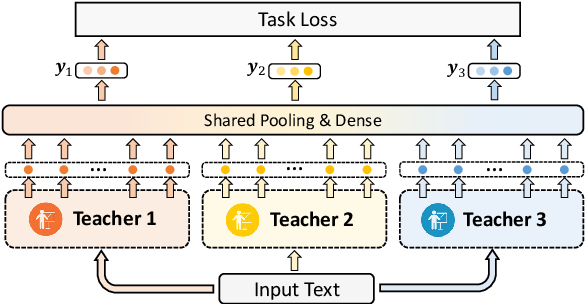 Figure 1 for One Teacher is Enough? Pre-trained Language Model Distillation from Multiple Teachers
