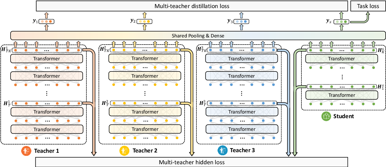 Figure 3 for One Teacher is Enough? Pre-trained Language Model Distillation from Multiple Teachers