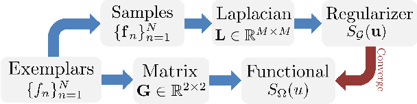 Figure 2 for Graph Laplacian Regularization for Image Denoising: Analysis in the Continuous Domain