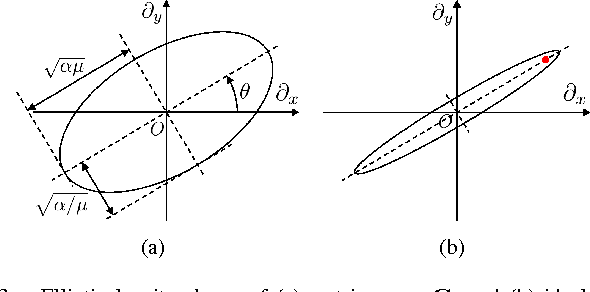 Figure 3 for Graph Laplacian Regularization for Image Denoising: Analysis in the Continuous Domain