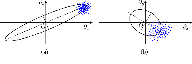 Figure 4 for Graph Laplacian Regularization for Image Denoising: Analysis in the Continuous Domain