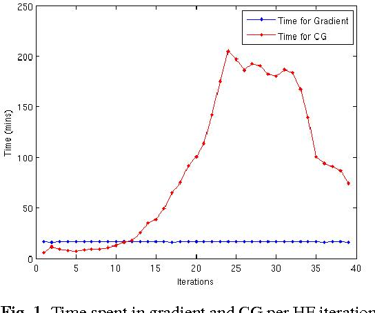 Figure 1 for Accelerating Hessian-free optimization for deep neural networks by implicit preconditioning and sampling