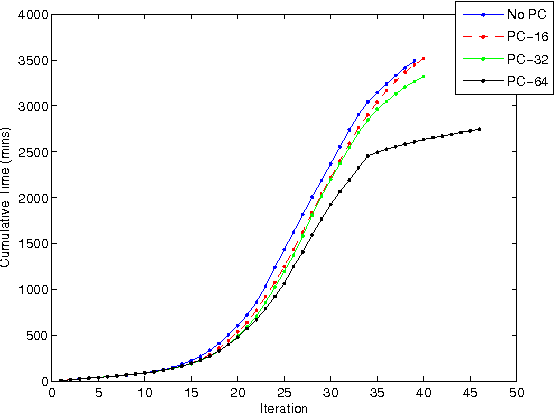 Figure 3 for Accelerating Hessian-free optimization for deep neural networks by implicit preconditioning and sampling