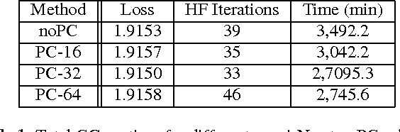 Figure 2 for Accelerating Hessian-free optimization for deep neural networks by implicit preconditioning and sampling