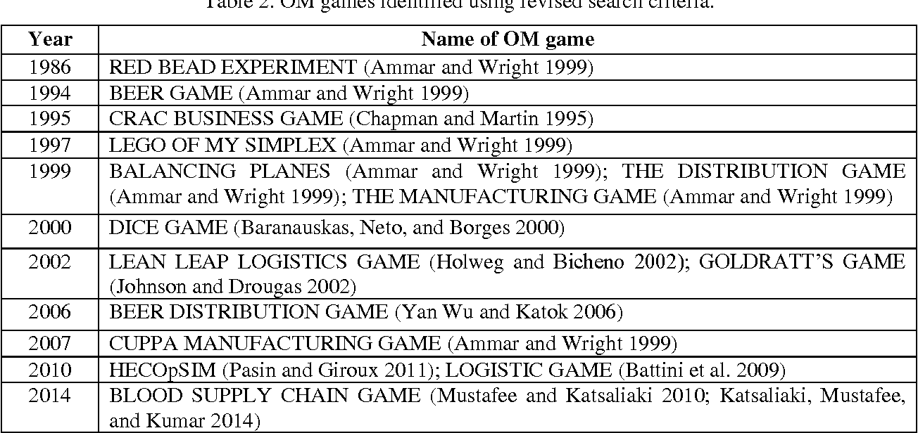 Table 2 from Learning Maintenance, Repair and Operations (MRO ...
